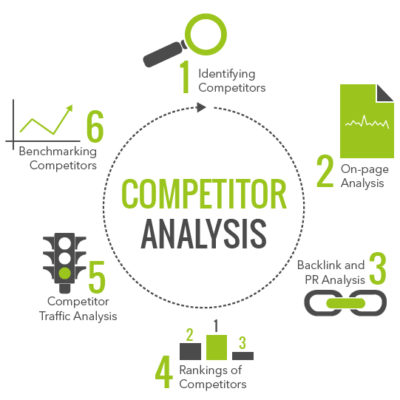 Multilingual SEO Competitor Analysis