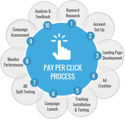 how does pay per a click advertising work