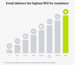 multilingual email marketing gives the highest return on investment