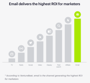Advantage of email marketing is high ROI